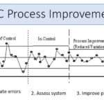How to Use Control Charts for Continuous Improvement