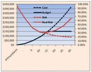 Procedure cost