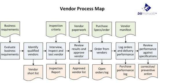 vendor process map