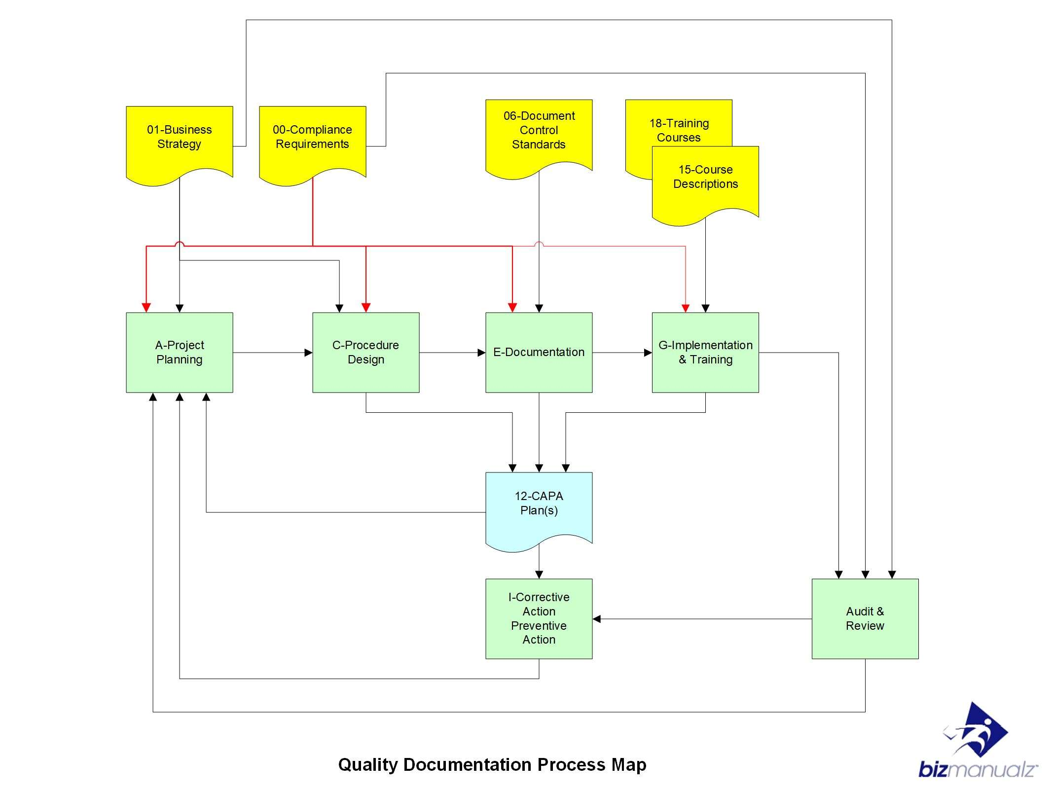 Policy Procedure Documentation Process