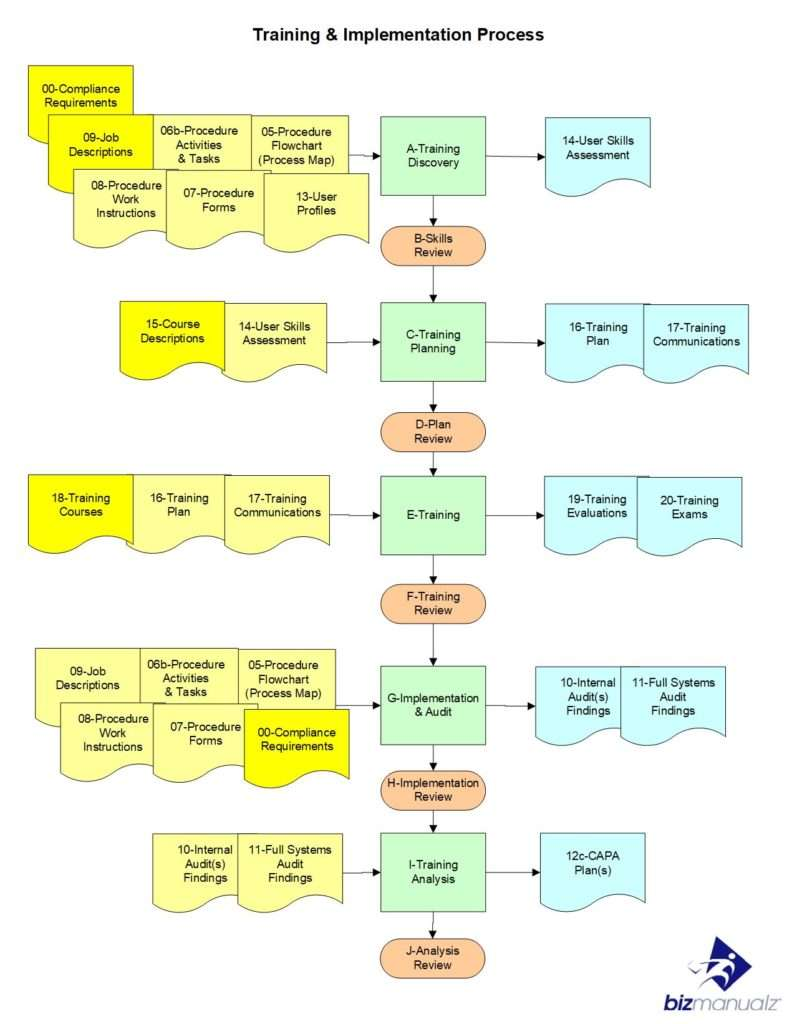Procedure Implementation Process