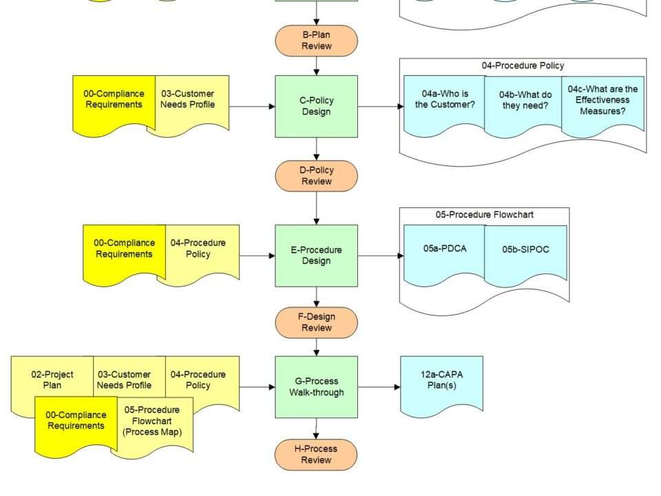 policy procedure plan design process