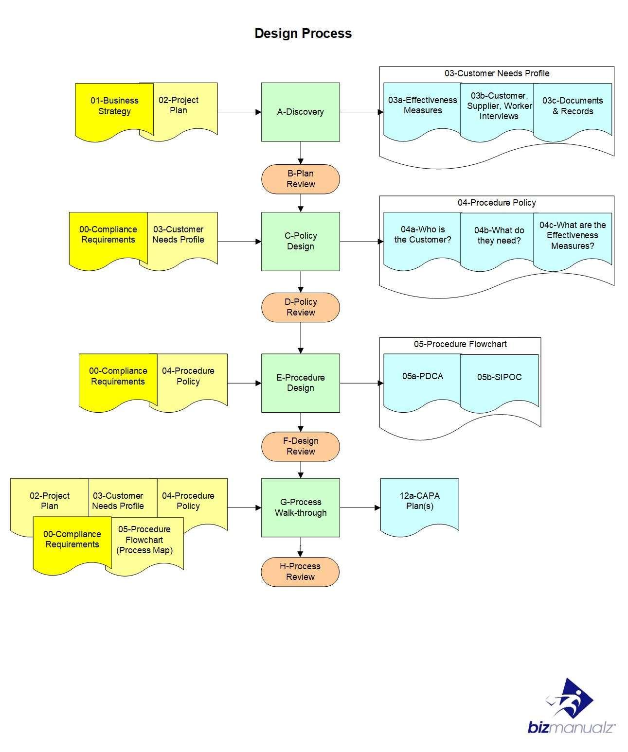 policy procedure plan design process