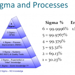 How to Improve Process Control with Six Sigma Tools