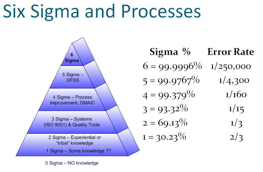 Six Sigma Error Rate