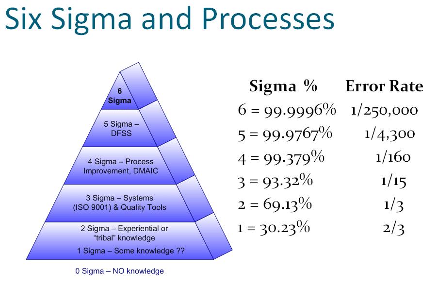 Six Sigma Error Rate