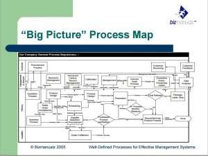 big picture process map