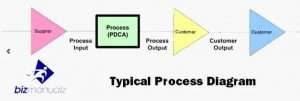 typical process diagram