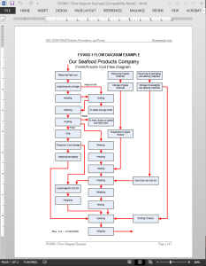 FSMS Flow Diagram Template