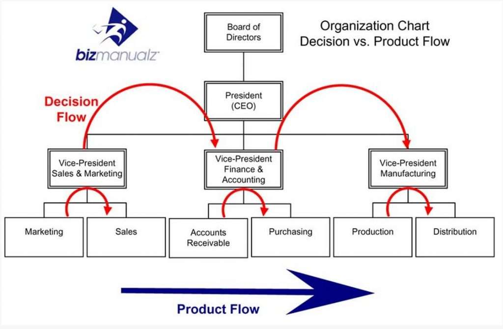 product flow Alignment