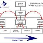 What Are the Benefits of Product Flow Alignment?