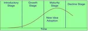 process improvement aspiration
