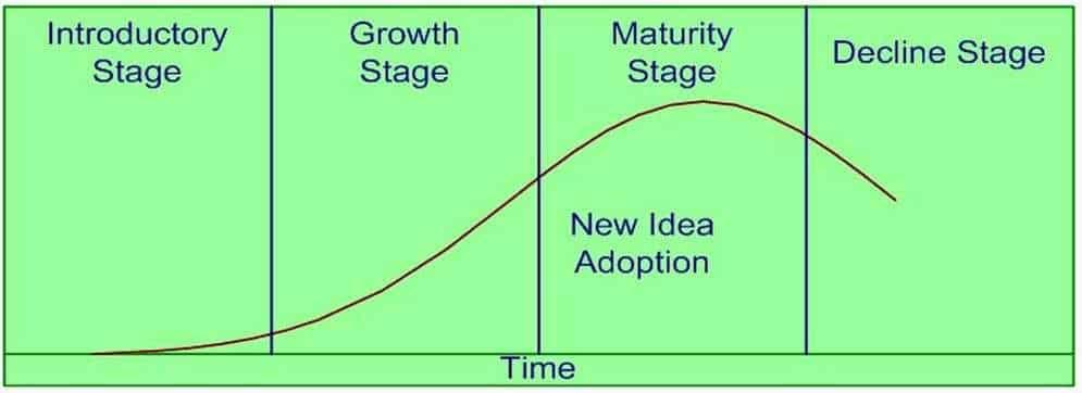 New Idea Adoption