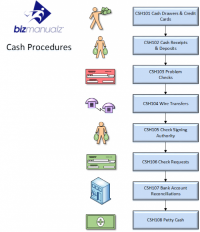 Cash Policy and Procedure Manual Template