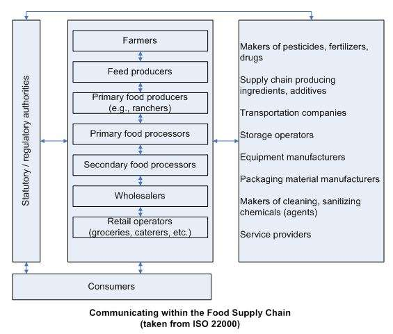 ISO 22000 food supply chain