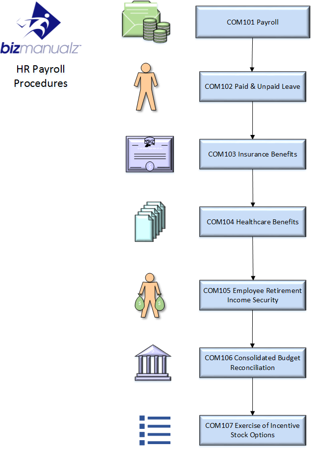 Hr Payroll Process Map