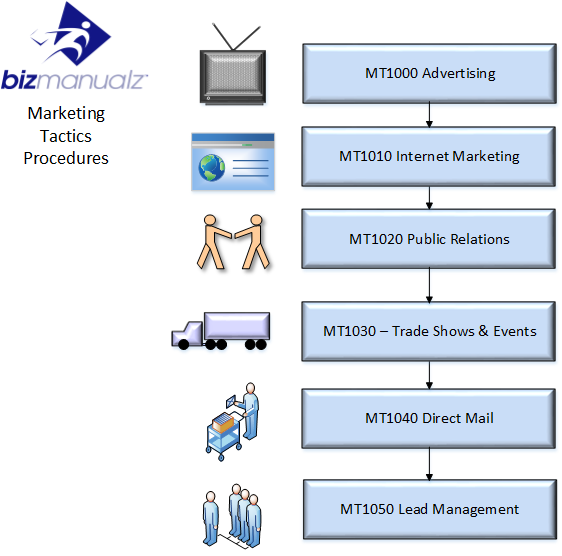 Marketing tactics process map for Sales marketing tactics