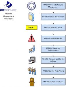 Product Management best practices