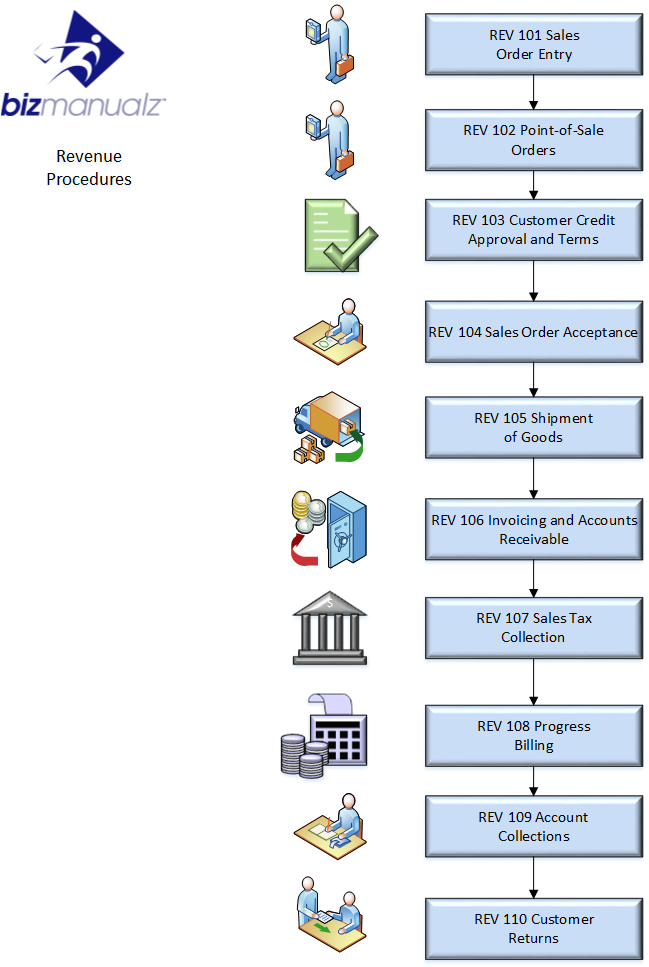 Revenue Policy and Procedure Manual Template