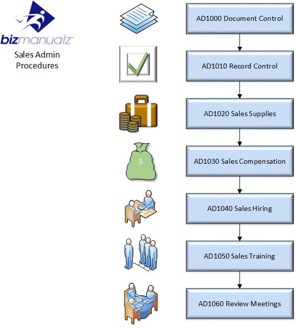 Admin Process Map