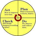 How Can You Master the ISO 9001 PDCA Cycle?