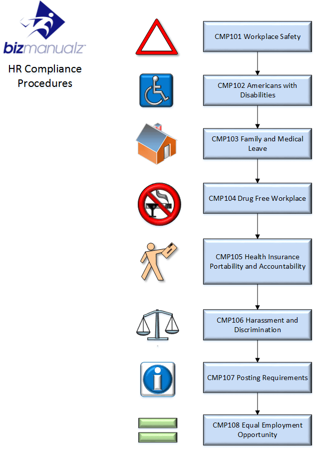 HR Compliance Process Map