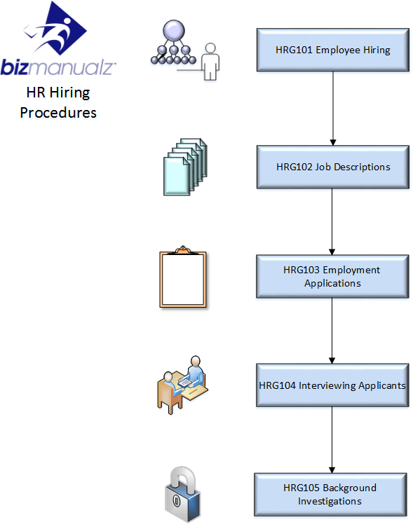 HR Hiring Process Map