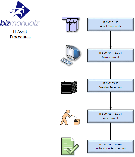 IT Asset Process Map