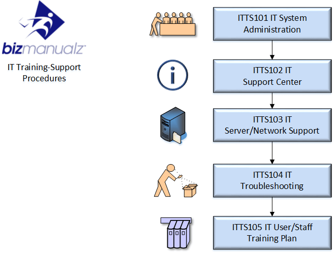 IT Training-Support Process Map