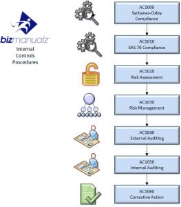 Process of Internal Controls