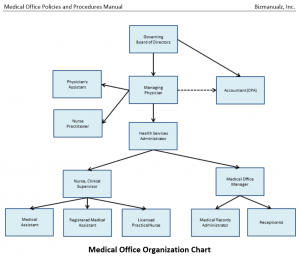 Medical Practice Organziation Chart