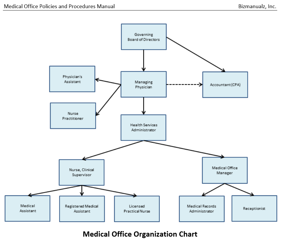 Physician office organizational chart image for Board policy manual template