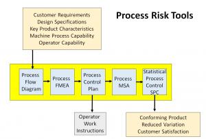 ISO 9001 2015 Auditor Training Risk Tools