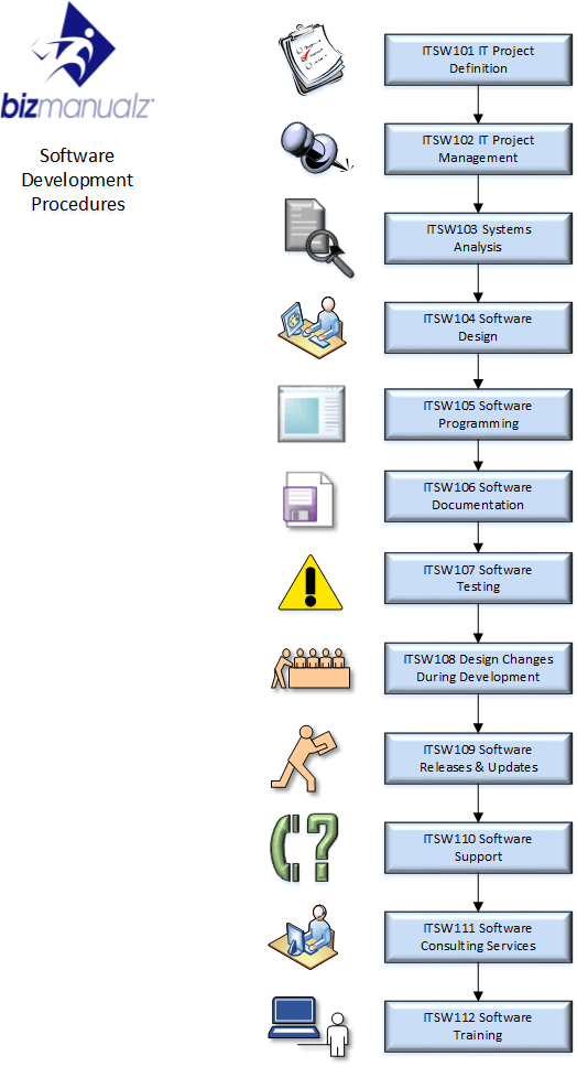 Software Development Process Map