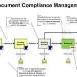 OnPolicy Policy Procedure Workflow