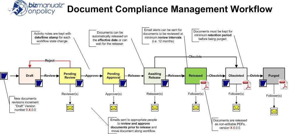 Procedure Workflow Software