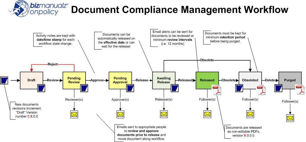 Policies procedure software policy management software for Sample workflow document