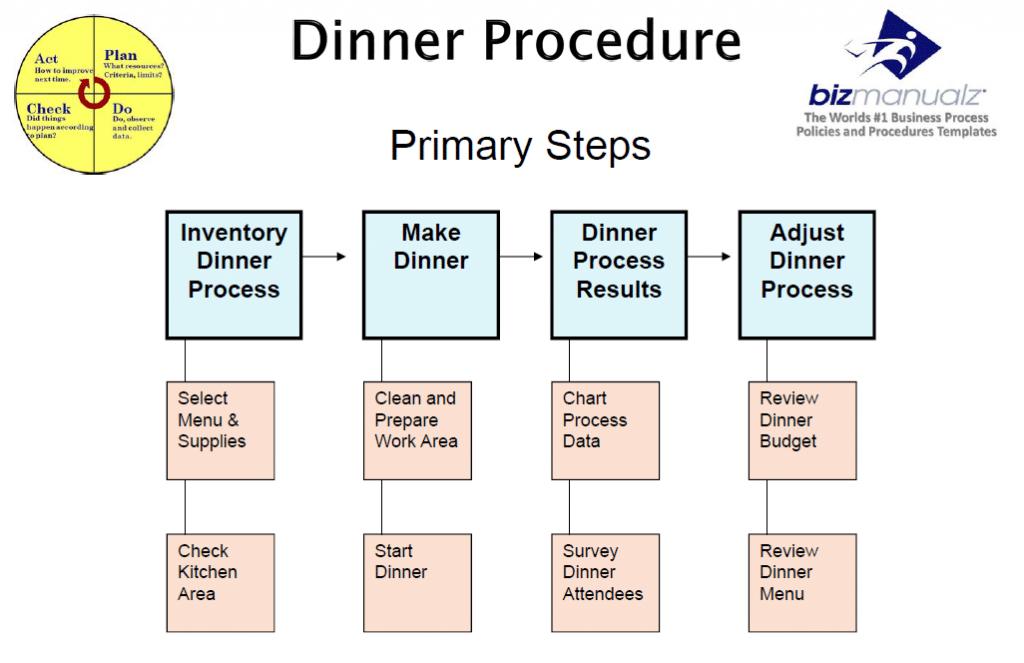 Making Dinner Procedure