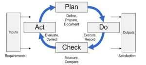 ISO QMS PDCA