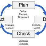 What Is Plan Do Check Act?