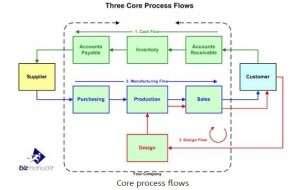 Three core process flows
