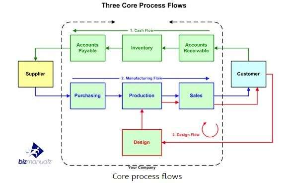 Three core process flows