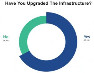 CTO technology architecture